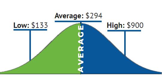 AC Repair Cost Chart
